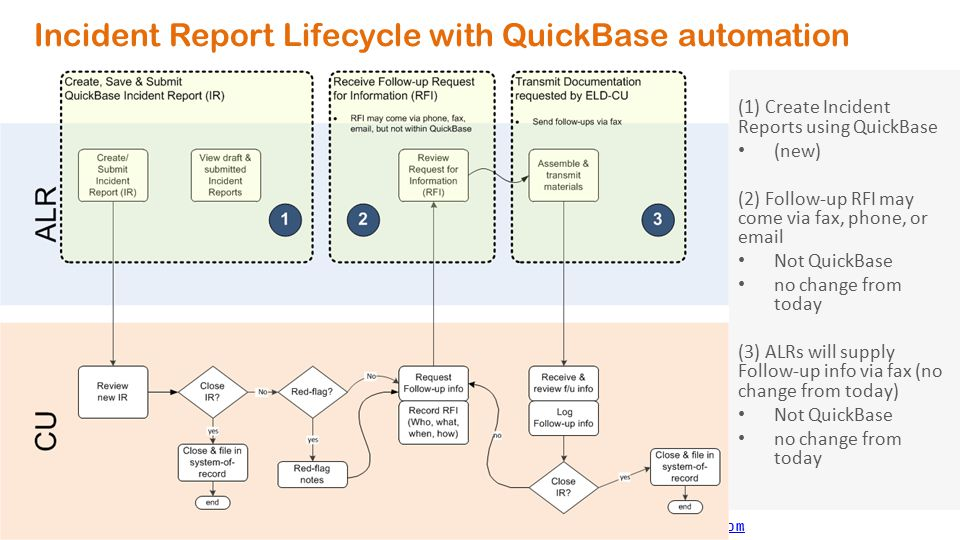 Incident Report Lifecycle with QuickBase automation