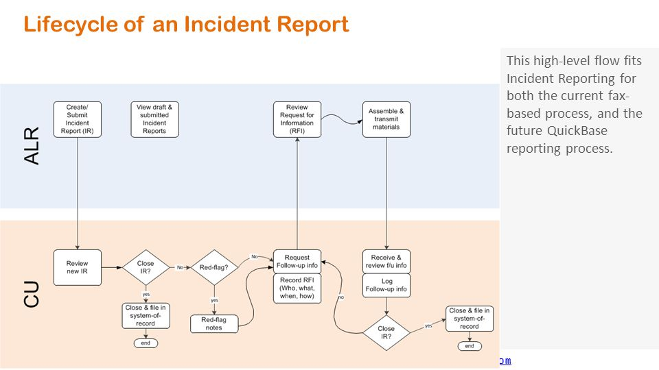 Lifecycle of an Incident Report