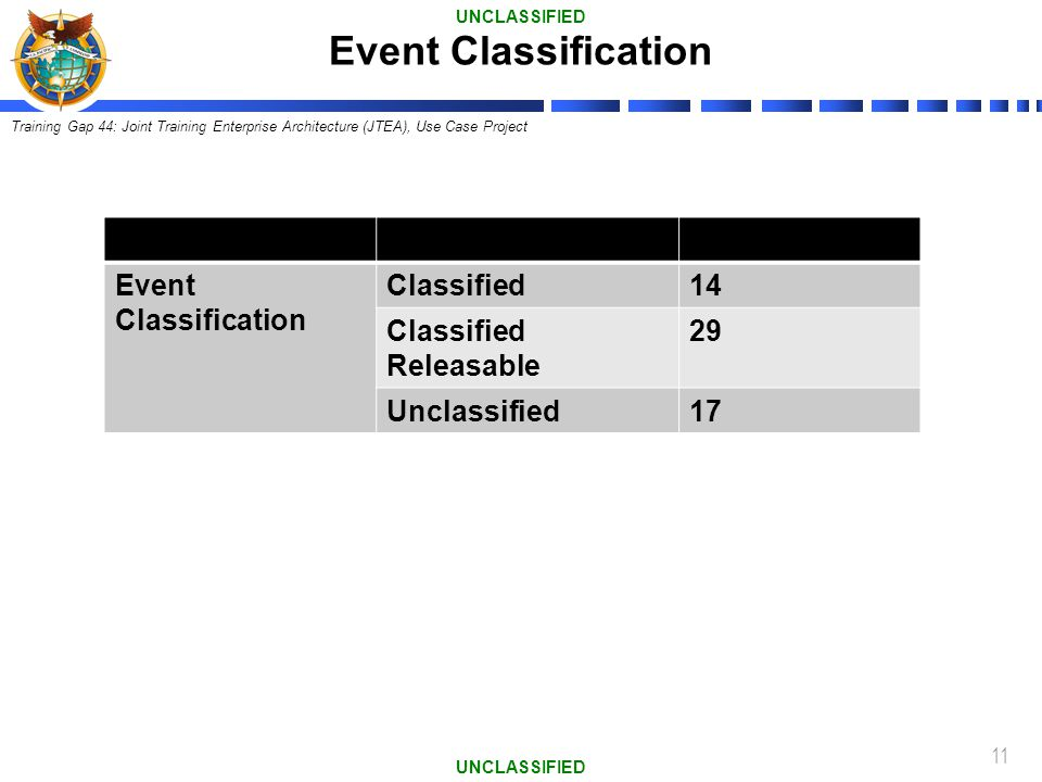 Event Classification Event Classification Classified 14