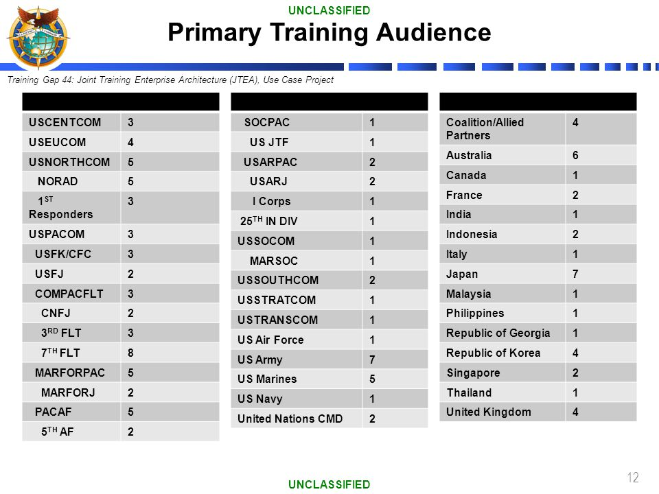 Primary Training Audience