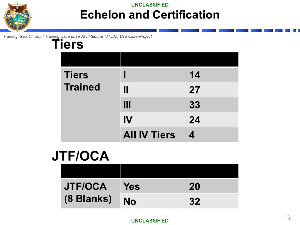 Echelon and Certification