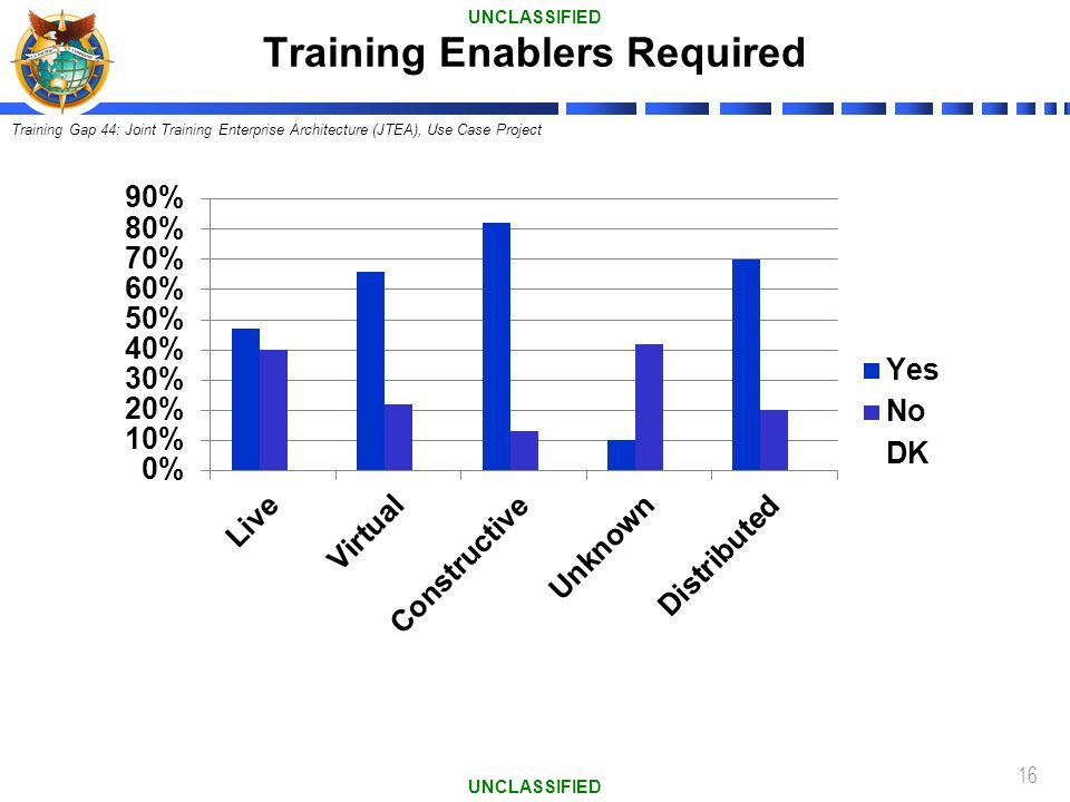 Training Enablers Required