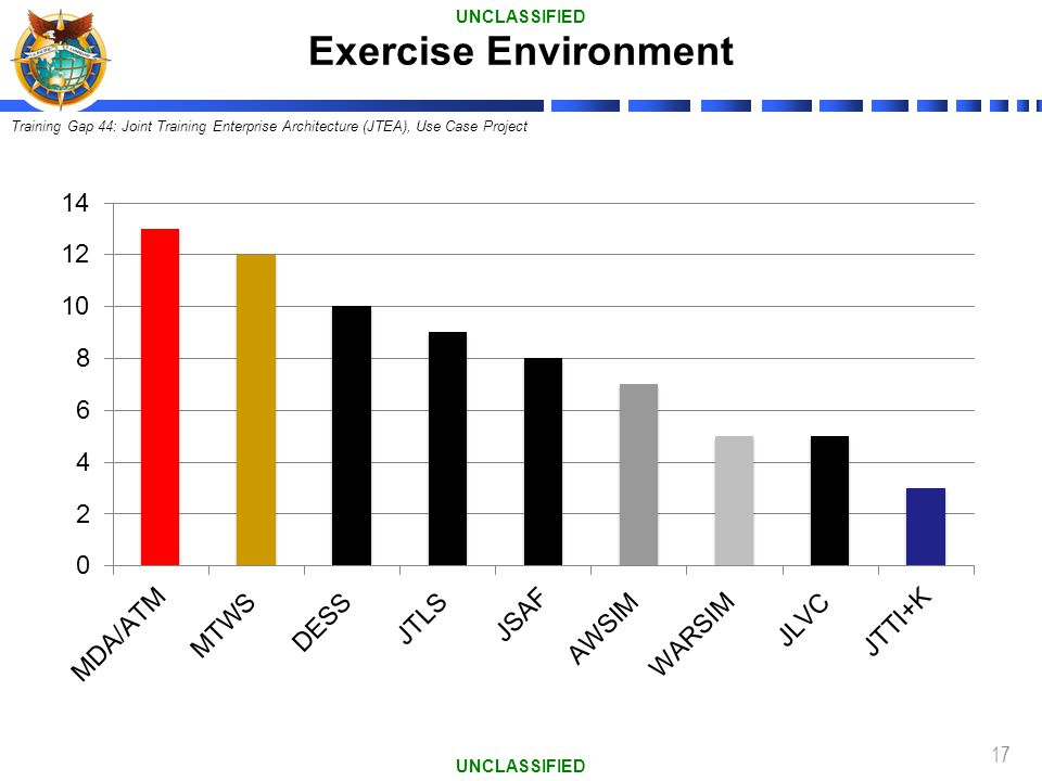 Exercise Environment UNCLASSIFIED UNCLASSIFIED