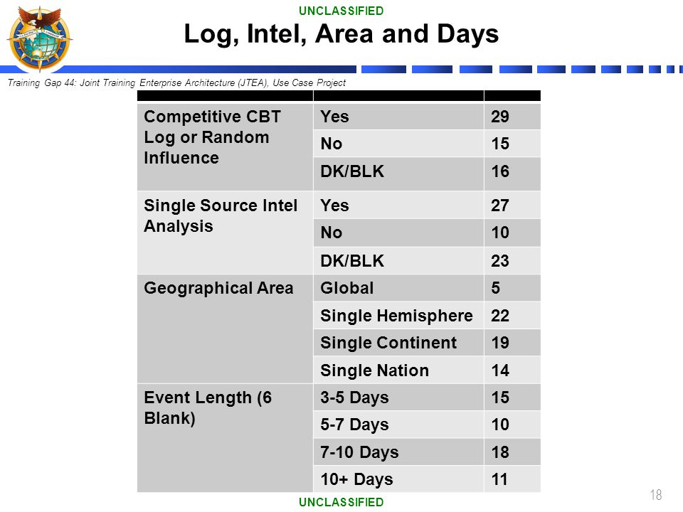 Log, Intel, Area and Days Competitive CBT Log or Random Influence Yes