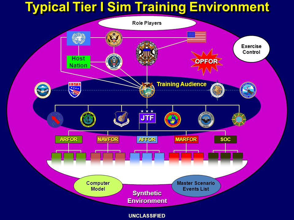 Typical Tier I Sim Training Environment