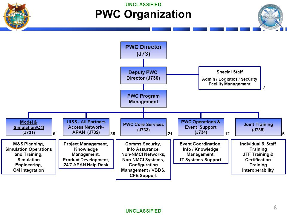 PWC Organization PWC Director (J73) UNCLASSIFIED