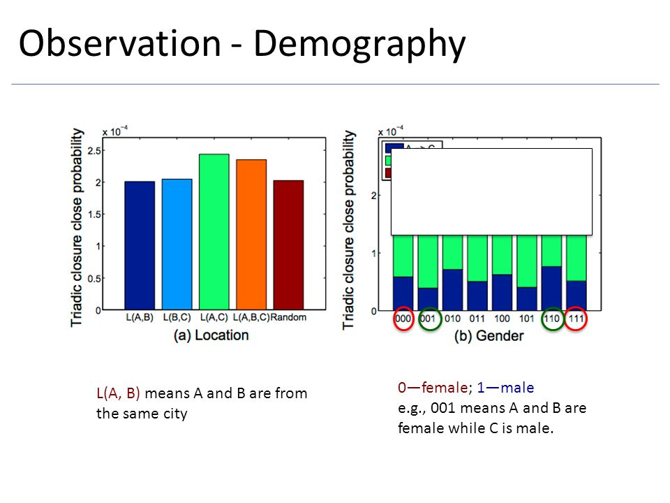 Observation - Demography