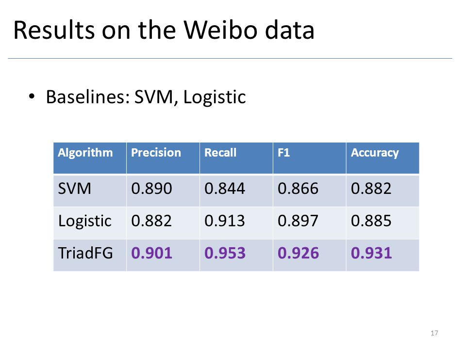 Results on the Weibo data