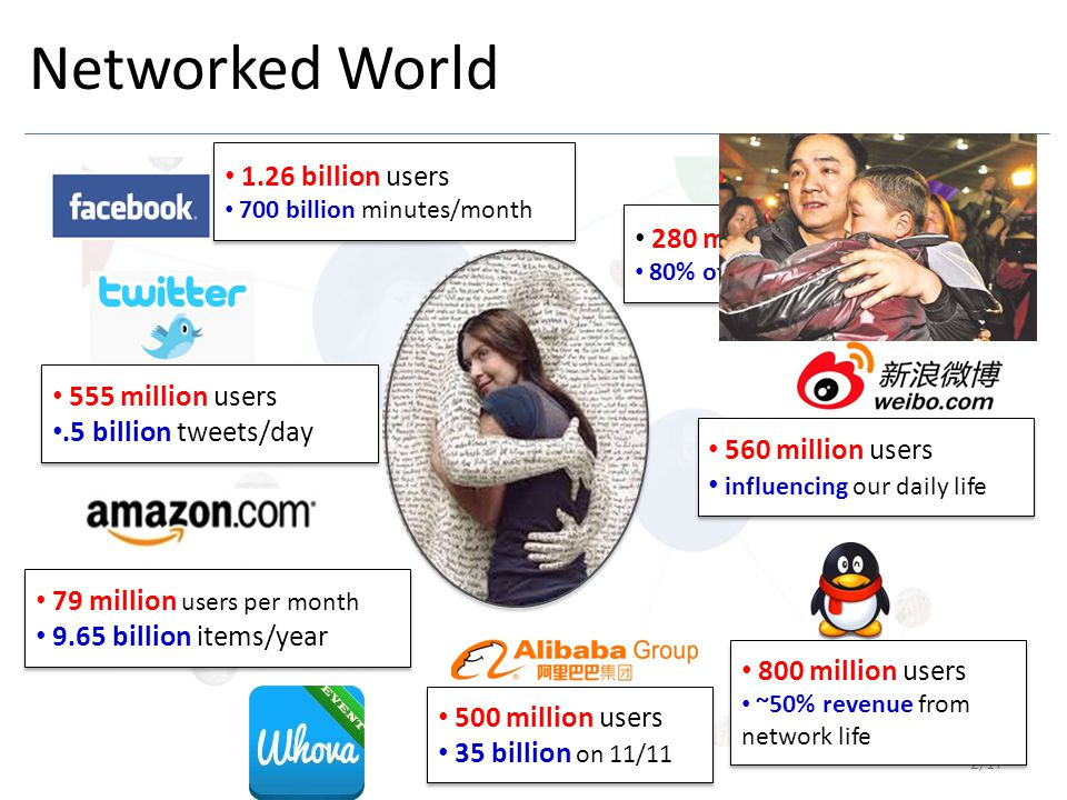 Networked World 1.26 billion users 280 million users 555 million users
