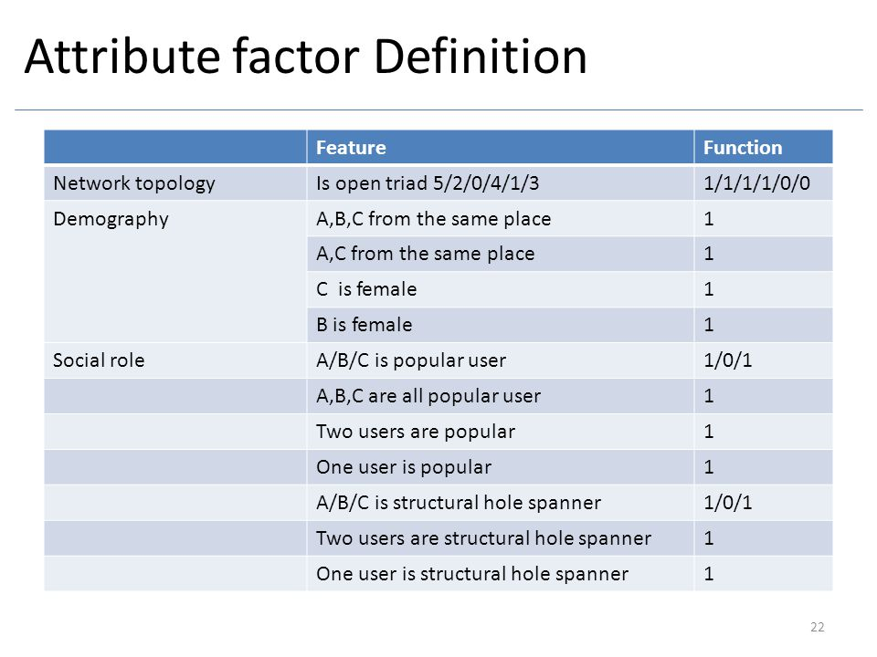 Attribute factor Definition