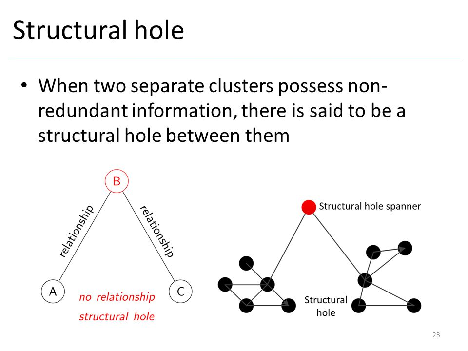 Structural hole When two separate clusters possess non-redundant information, there is said to be a structural hole between them.