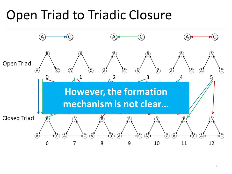 Open Triad to Triadic Closure