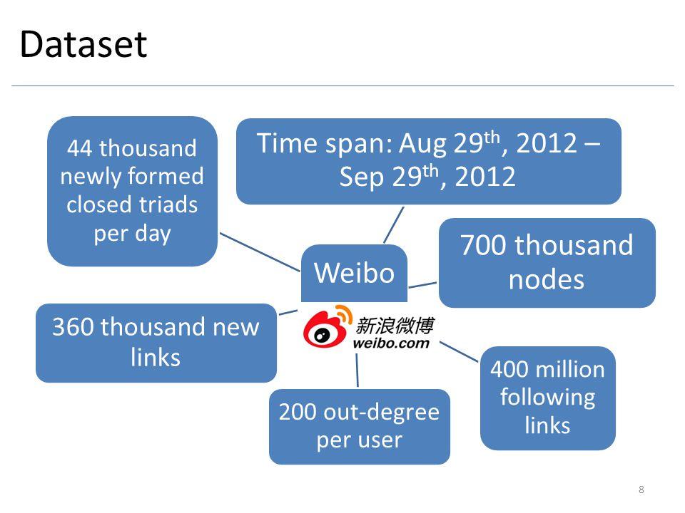 Dataset 700 thousand nodes Weibo