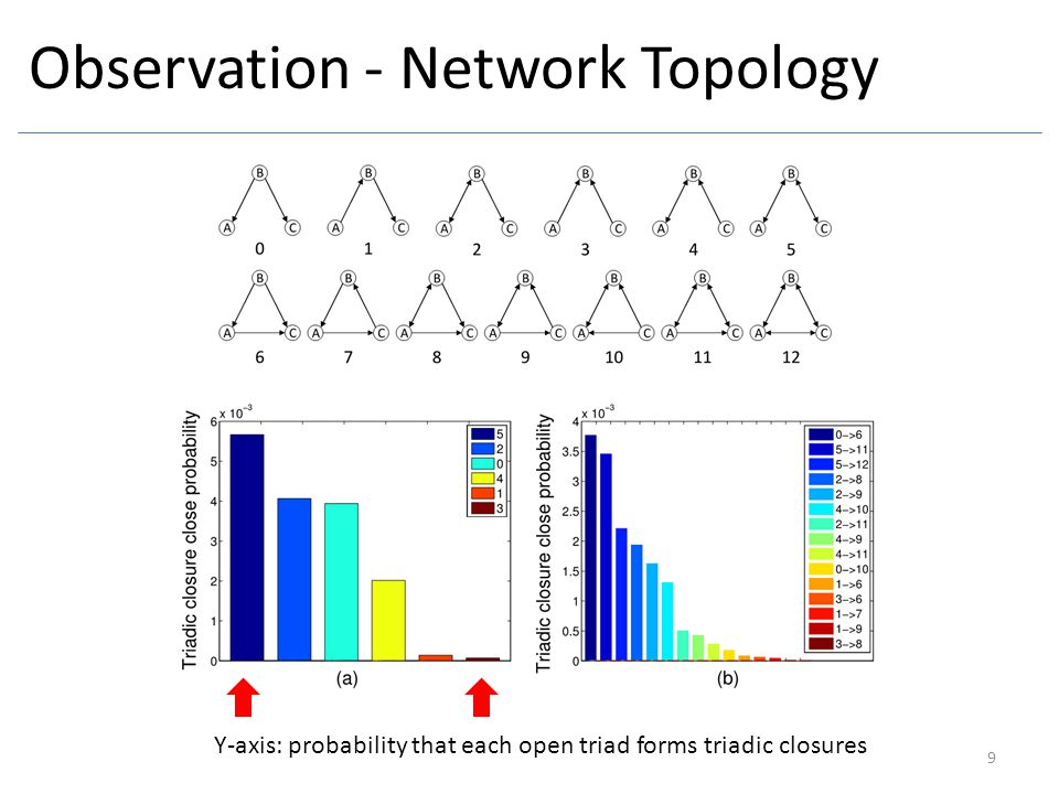 Observation - Network Topology