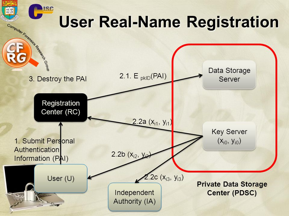 User Real-Name Registration