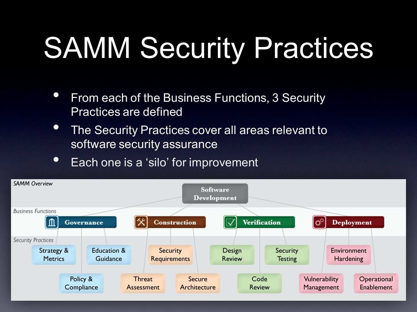 SAMM Security Practices
