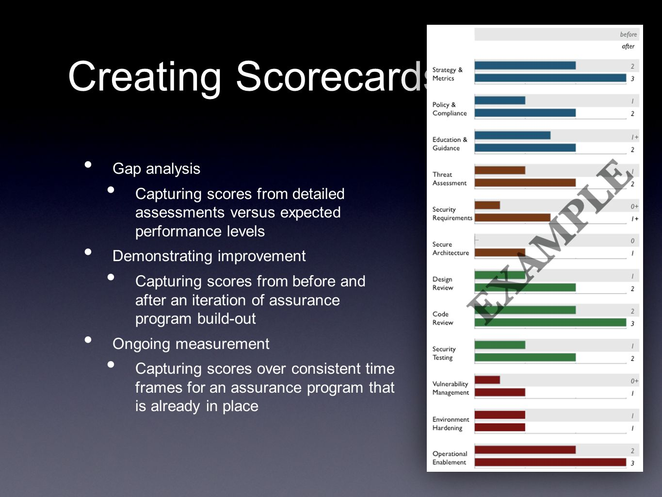 Creating Scorecards Gap analysis
