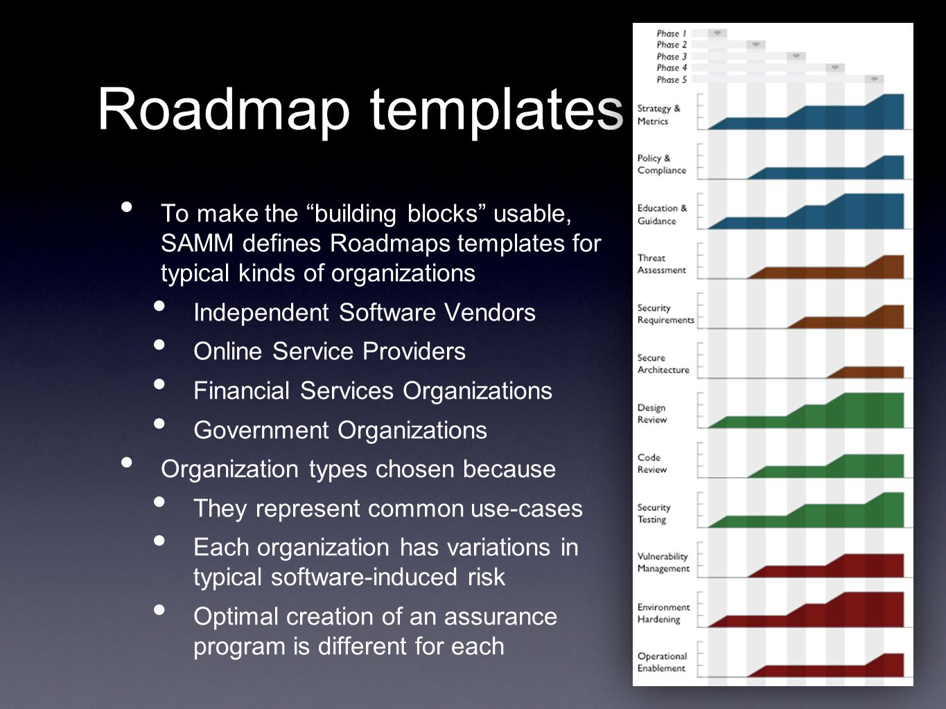Roadmap templates To make the building blocks usable, SAMM defines Roadmaps templates for typical kinds of organizations.