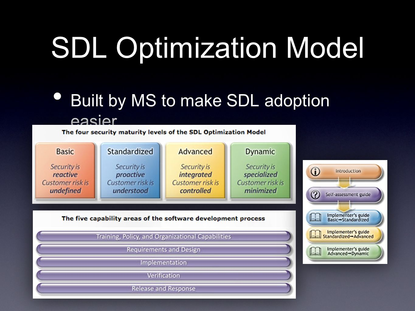 SDL Optimization Model