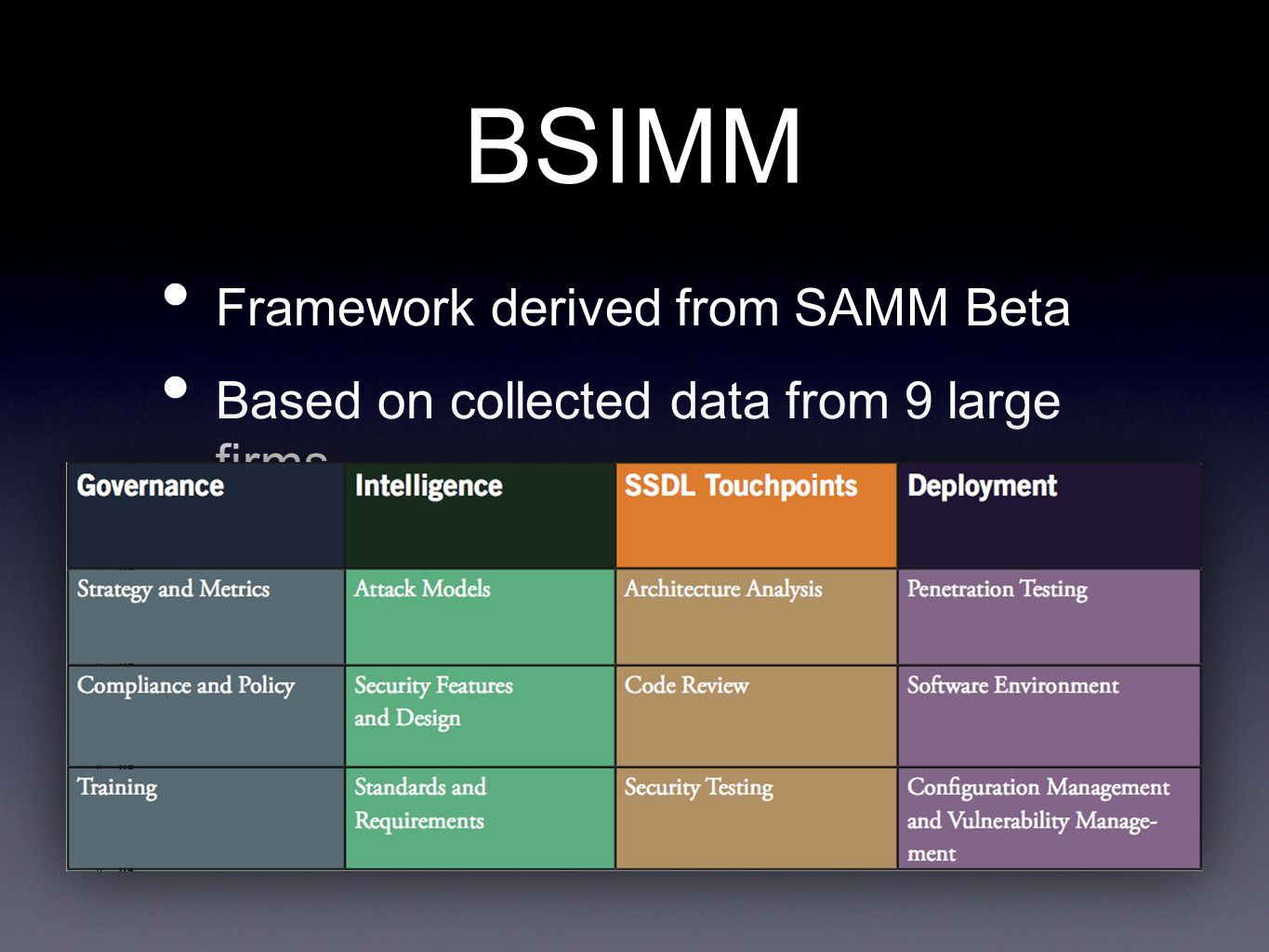 BSIMM Framework derived from SAMM Beta