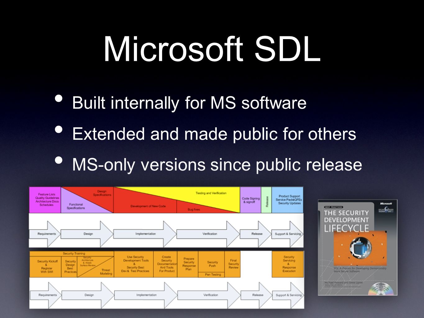 Microsoft SDL Built internally for MS software
