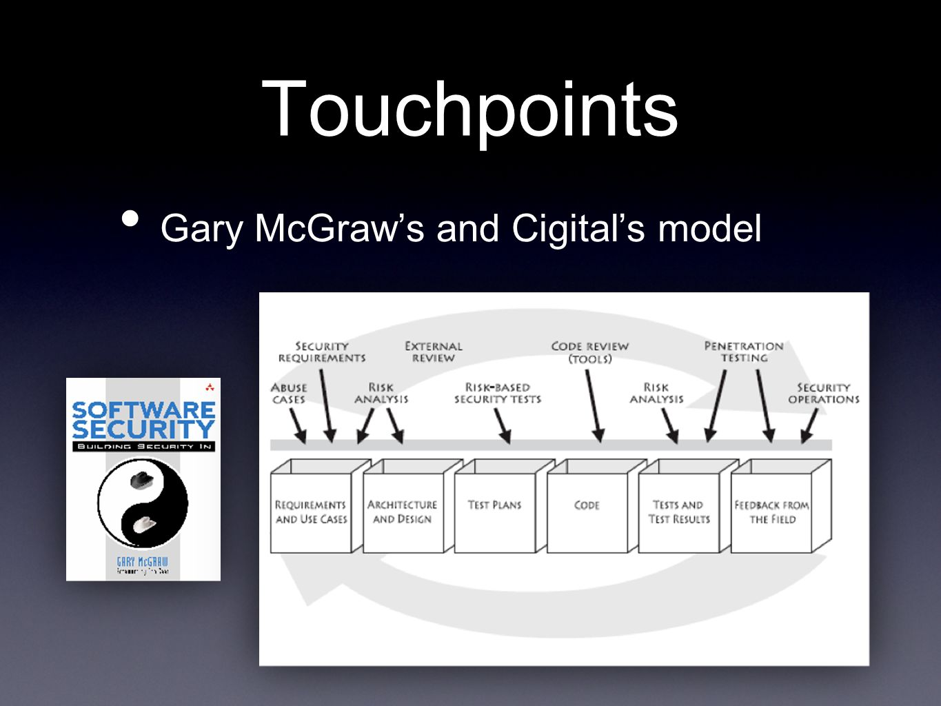 Touchpoints Gary McGraw's and Cigital's model