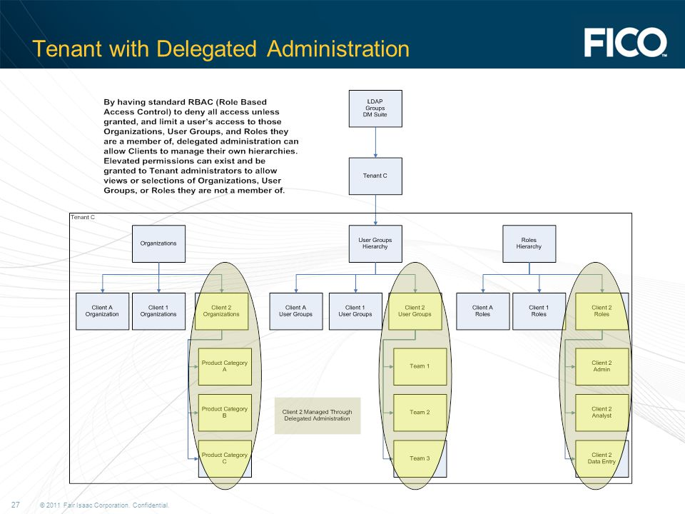 Tenant with Delegated Administration
