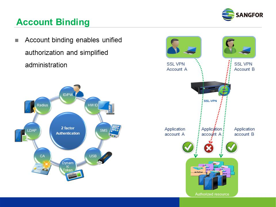 Account Binding Account binding enables unified authorization and simplified administration. SSL VPN Account A.