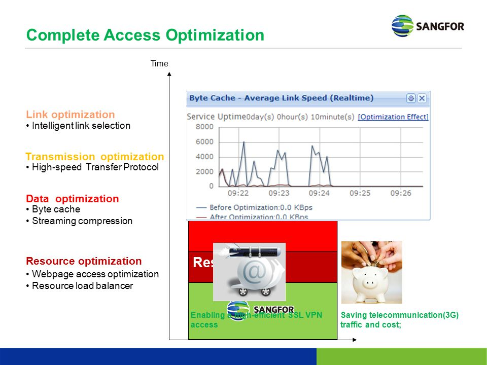 Complete Access Optimization