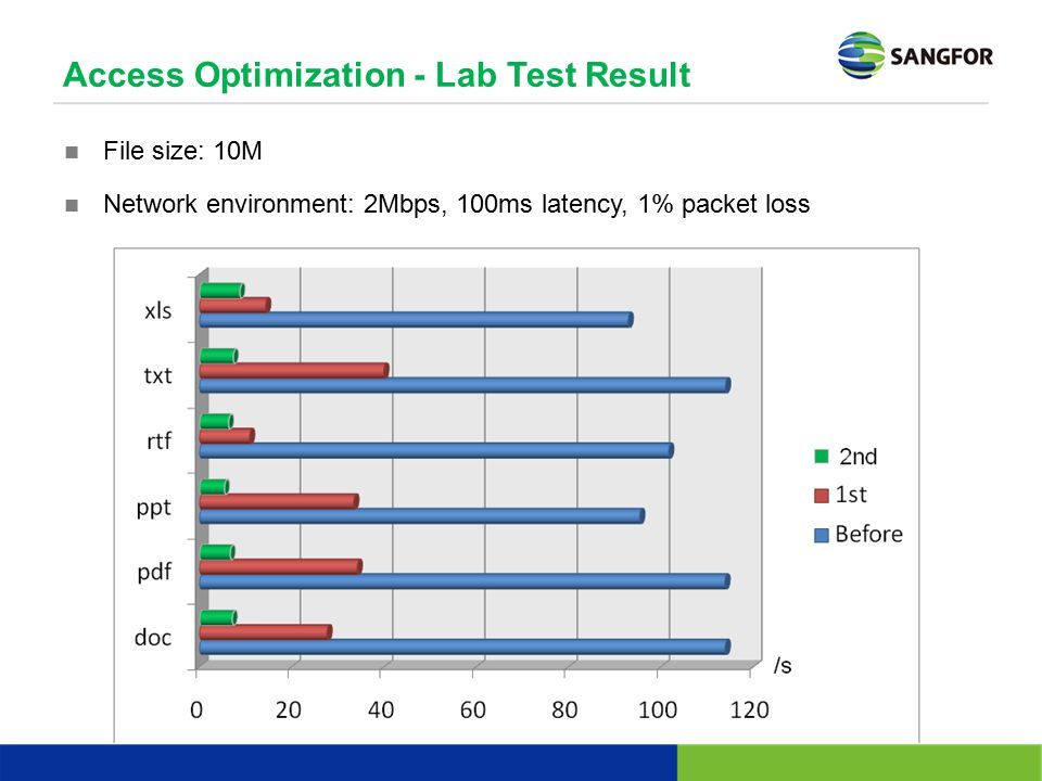 Access Optimization - Lab Test Result