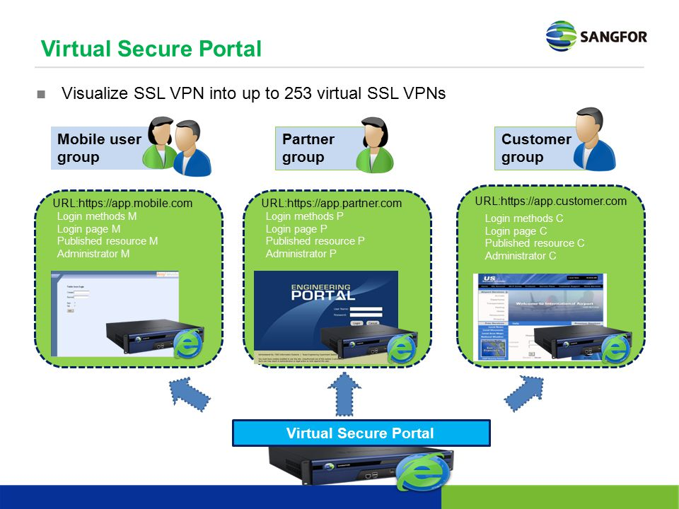 Virtual Secure Portal Visualize SSL VPN into up to 253 virtual SSL VPNs. Customer. group. Mobile user group.
