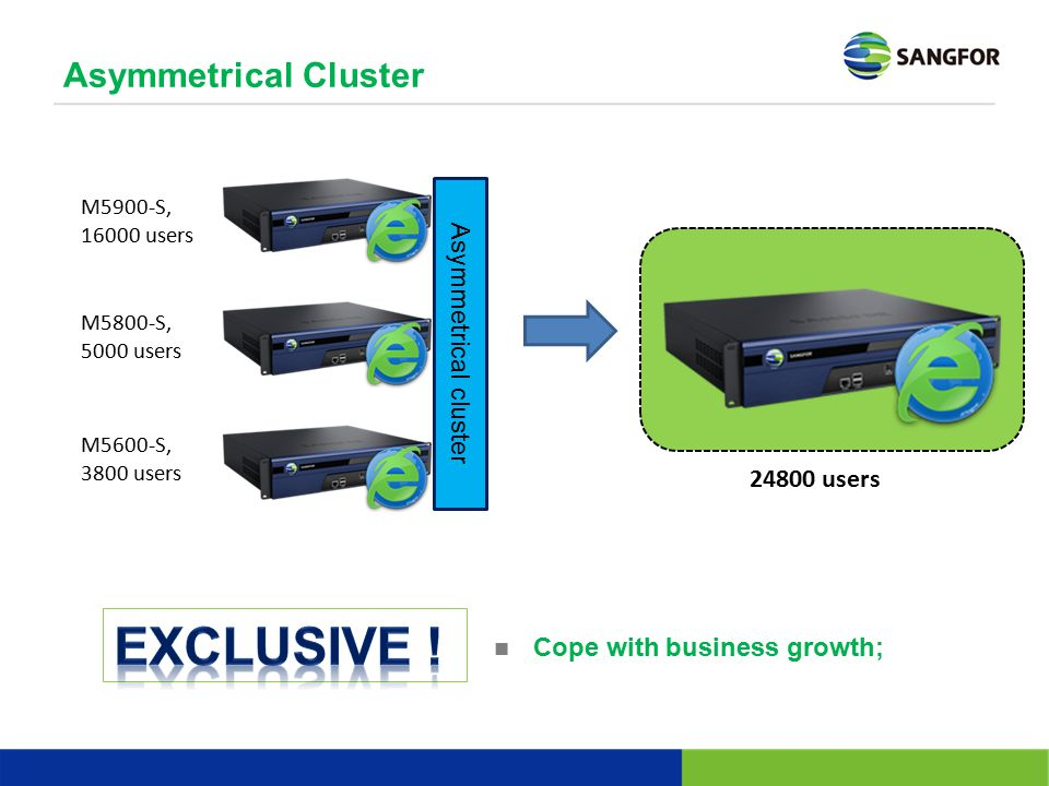 Exclusive ! Asymmetrical Cluster Asymmetrical cluster 24800 users