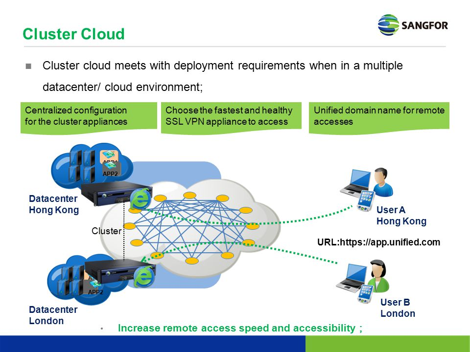 Cluster Cloud Cluster cloud meets with deployment requirements when in a multiple datacenter/ cloud environment;
