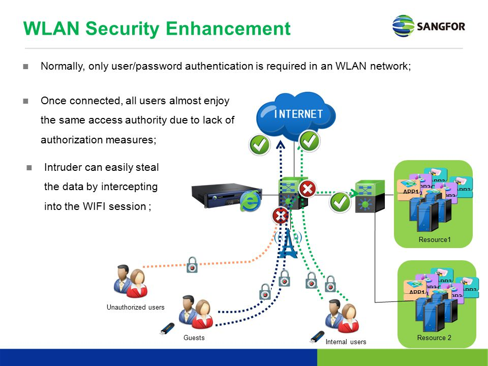 WLAN Security Enhancement