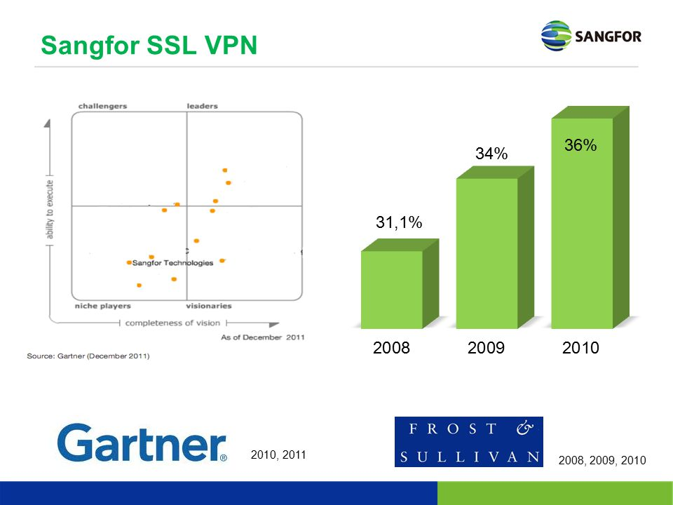 Sangfor SSL VPN Frost & Sullivan 2011 haven't be released yet( is expected to be released in April or May)