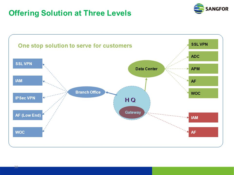 Offering Solution at Three Levels