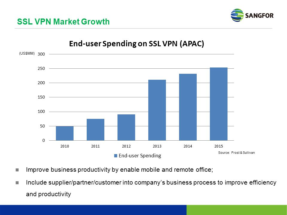 SSL VPN Market Growth (US$MM) Market growth driven by business needs: business mobility. Source: Frost & Sullivan.