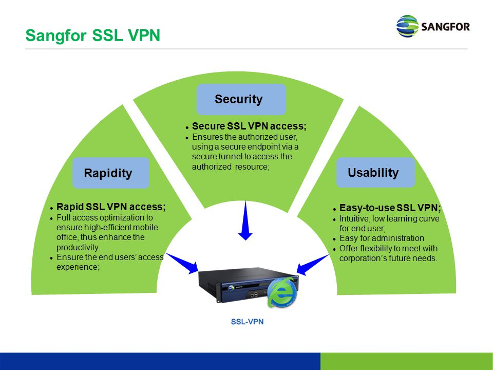 Sangfor SSL VPN Security Rapidity Usability Secure SSL VPN access;