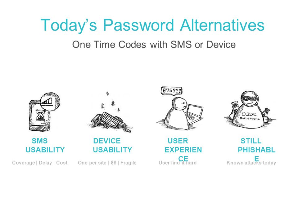 Today's Password Alternatives