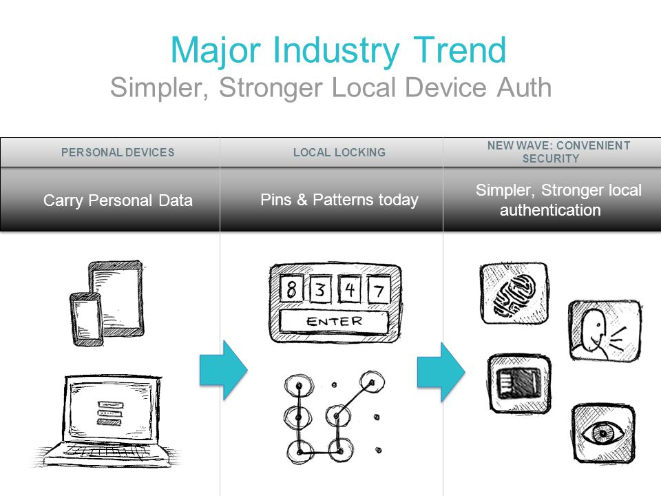 Major Industry Trend PERSONAL DEVICES LOCAL LOCKING
