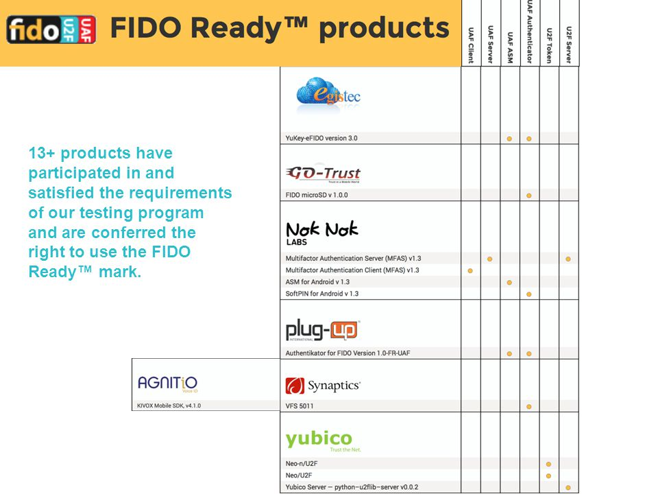 13+ products have participated in and satisfied the requirements of our testing program and are conferred the right to use the FIDO Ready™ mark.