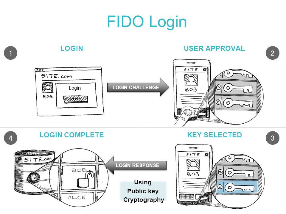 FIDO Login LOGIN USER APPROVAL 1 2 LOGIN COMPLETE KEY SELECTED 4 3