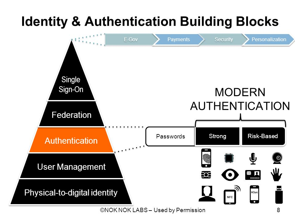 Identity & Authentication Building Blocks