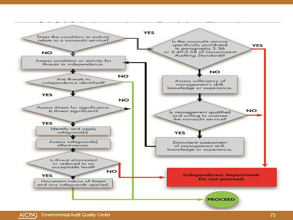 GAGAS Independence Decision Flowchart
