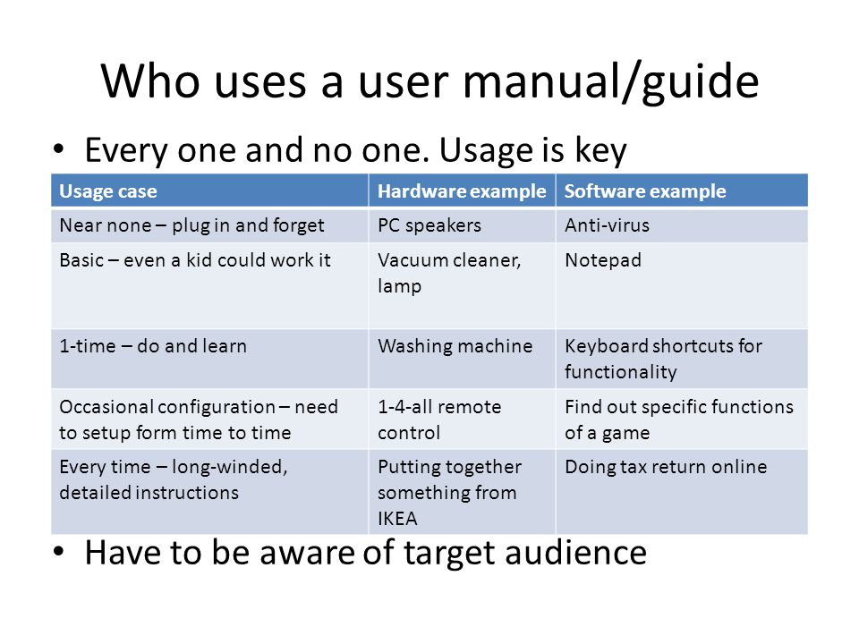 Who uses a user manual/guide