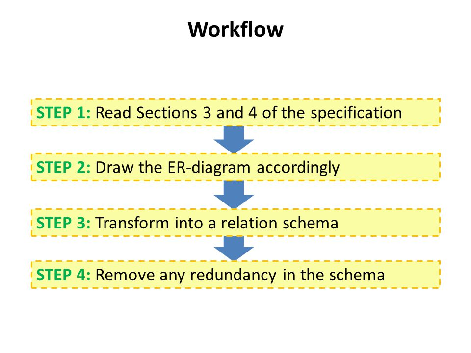 Workflow STEP 1: Read Sections 3 and 4 of the specification