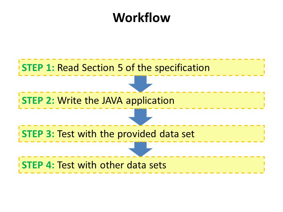 Workflow STEP 1: Read Section 5 of the specification