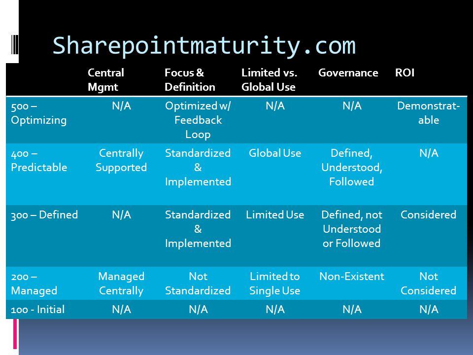 Sharepointmaturity.com Central Mgmt Focus & Definition