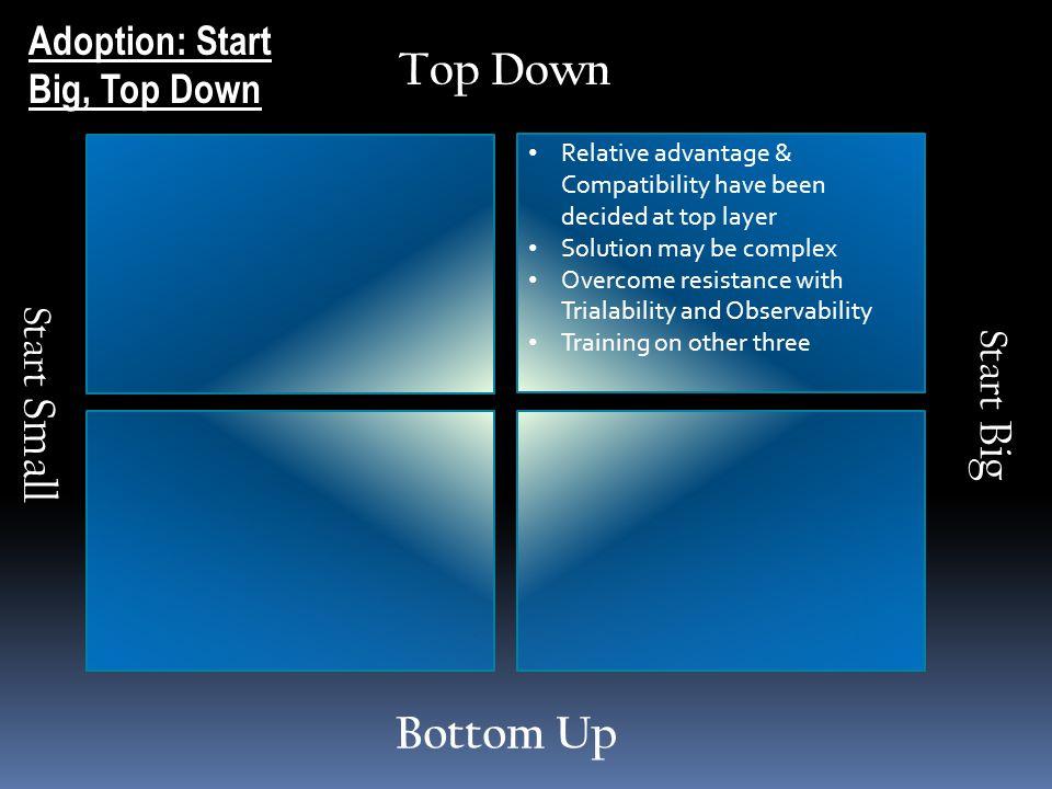 Top Down Bottom Up Adoption: Start Big, Top Down Start Small Start Big