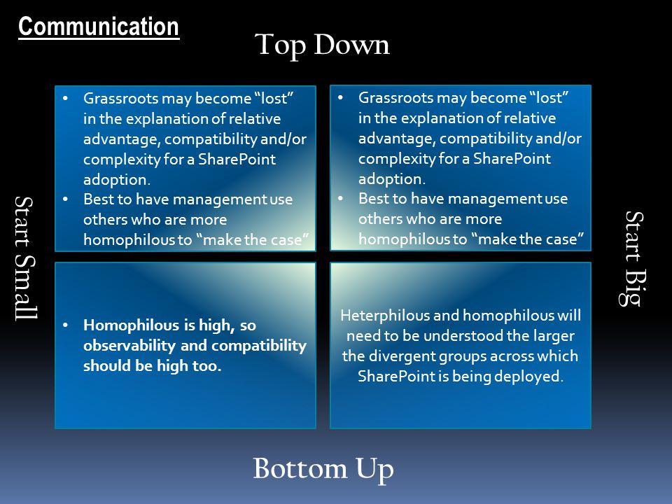 Top Down Bottom Up Communication Start Small Start Big